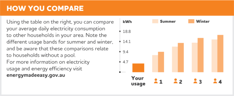 Our electricity usage is significantly lower than comparable households.