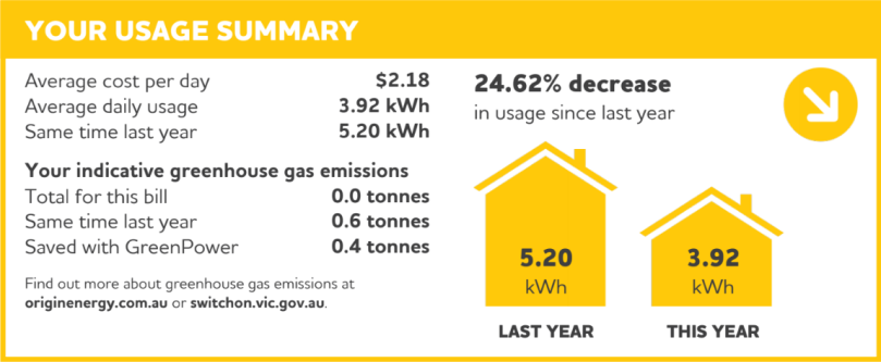 Our daily electricity use has dropped by 24.62% since last year.