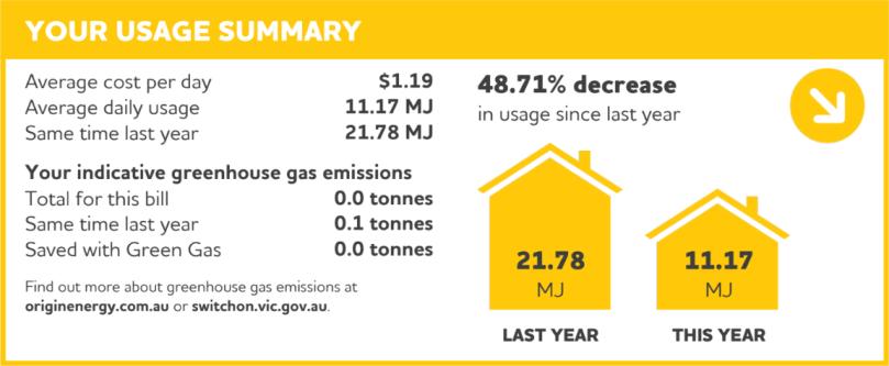 48.71% decrease in gas usage