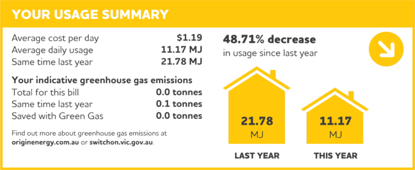 48.71% decrease in gas usage